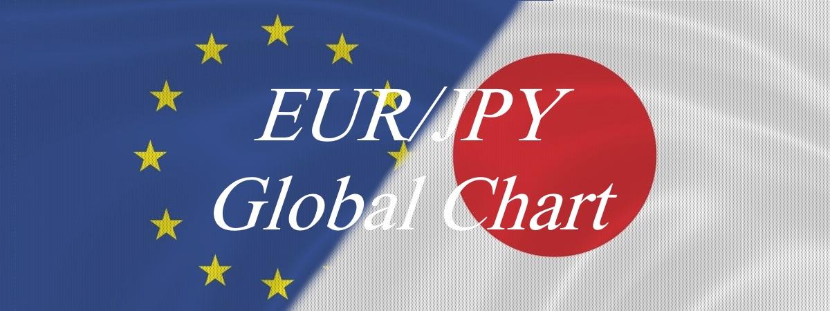 EURJPY Global Chart