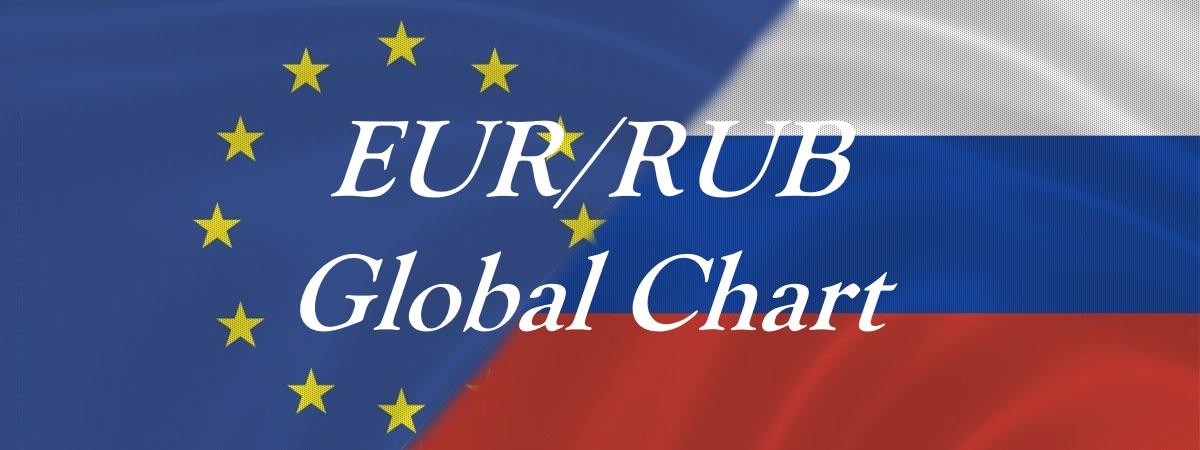 EURRUB Global Chart