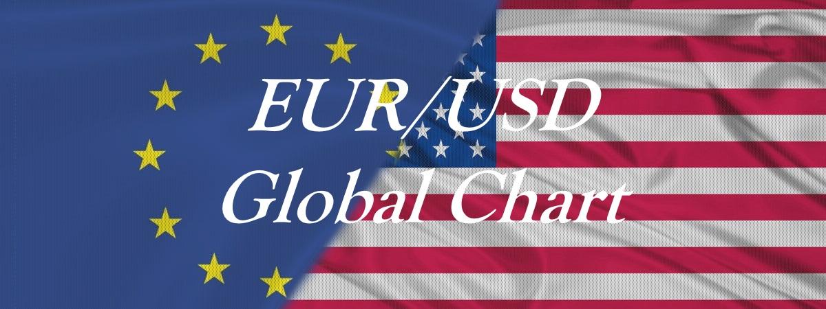 EURUSD Global Chart