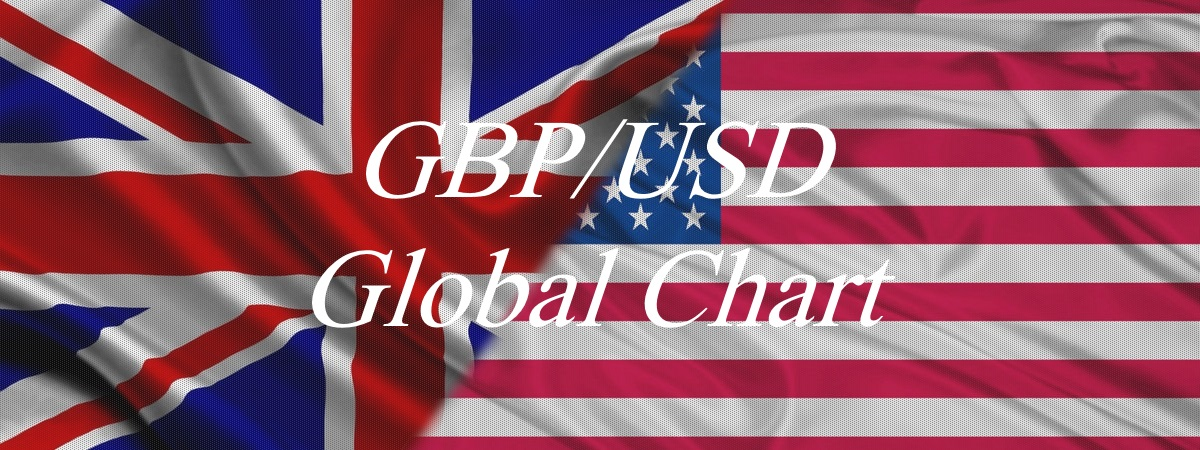 GBPUSD Global Chart
