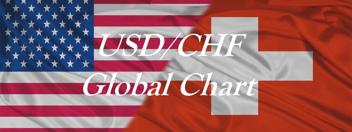 USDCHF Global chart