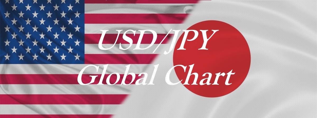 USDJPY Global chart