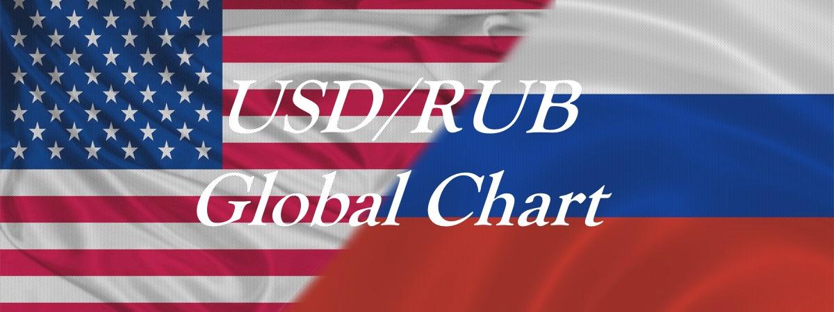 USDRUB Global Chart