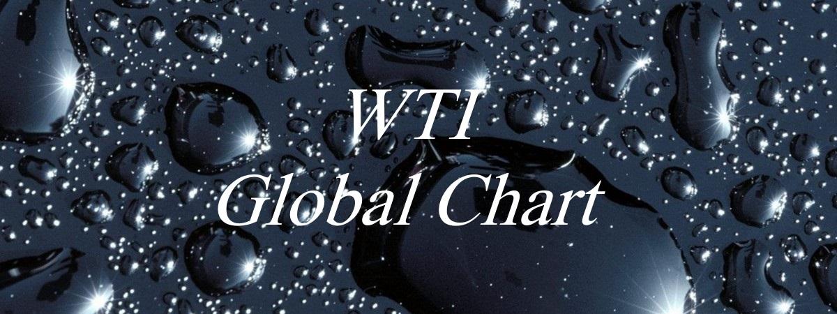 USDWTI Global Chart