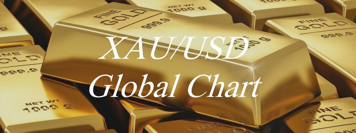 XAUUSD Global Chart