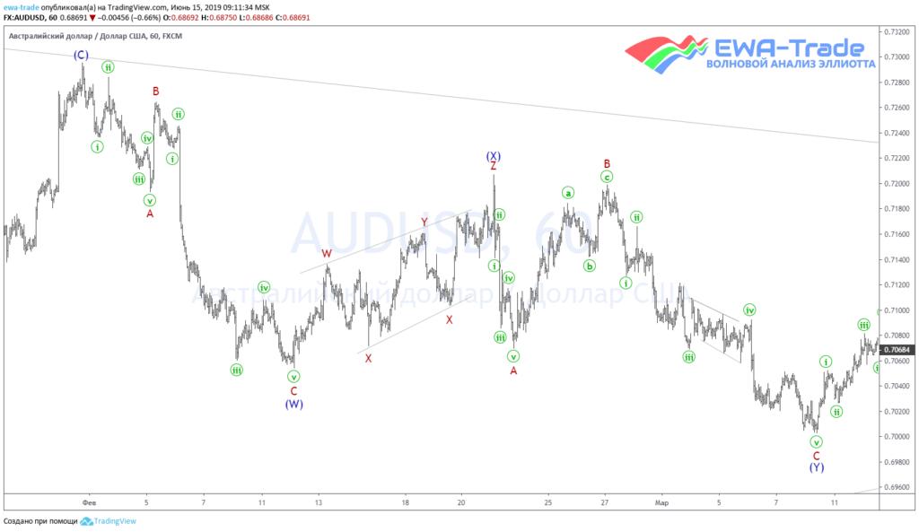20190615 AUDUSD H1