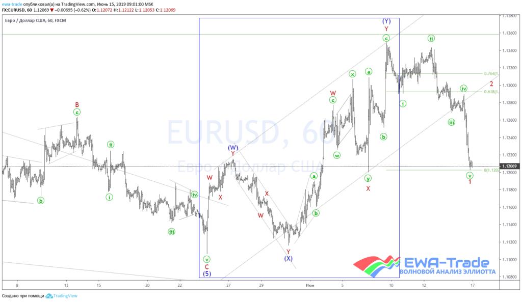20190615 EURUSD H1