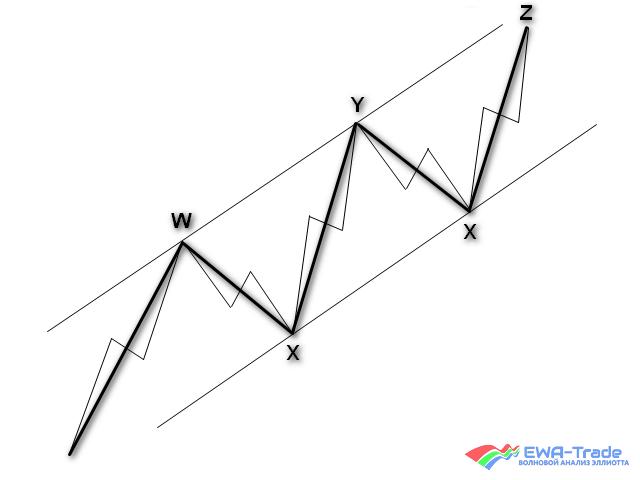 EWA - Triple Zigzag
