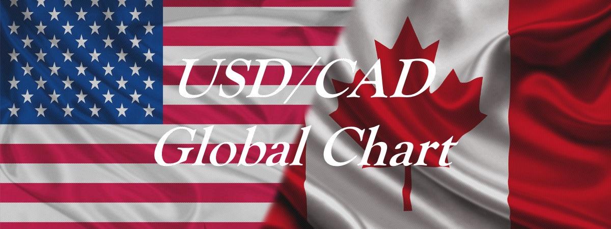 USDCAD Global chart