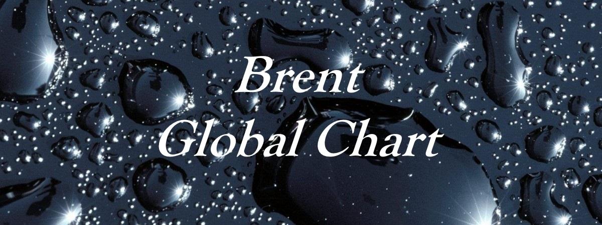 Brent - Global Chart