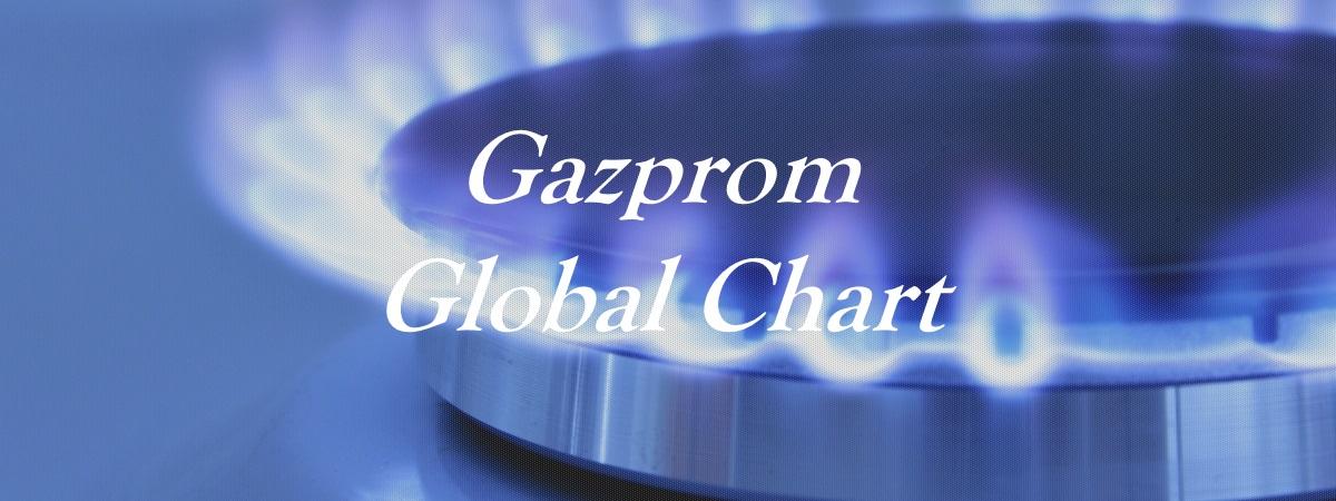 Gazprom - Global Chart