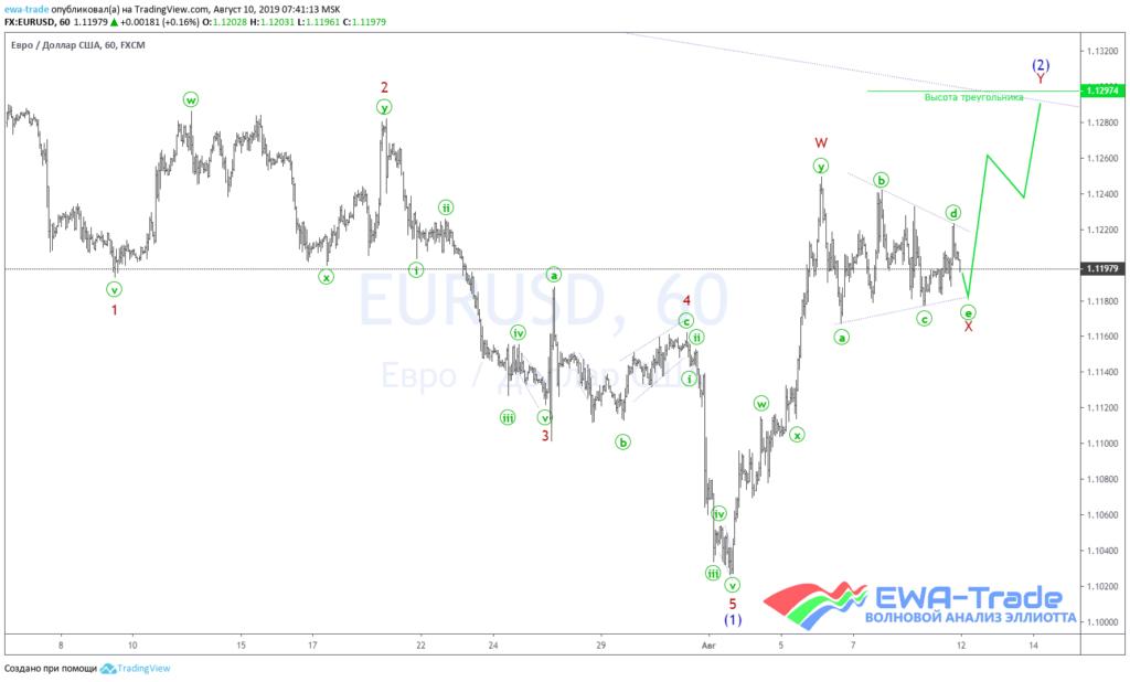 20190810 EURUSD H1