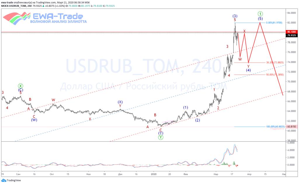 20200321 USDRUB H4