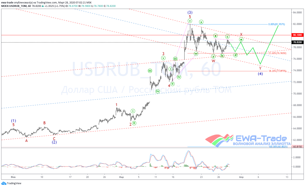 20200328 USDRUB H1