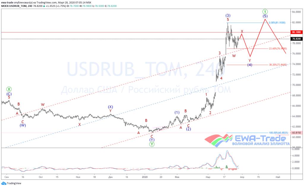 20200328 USDRUB H4