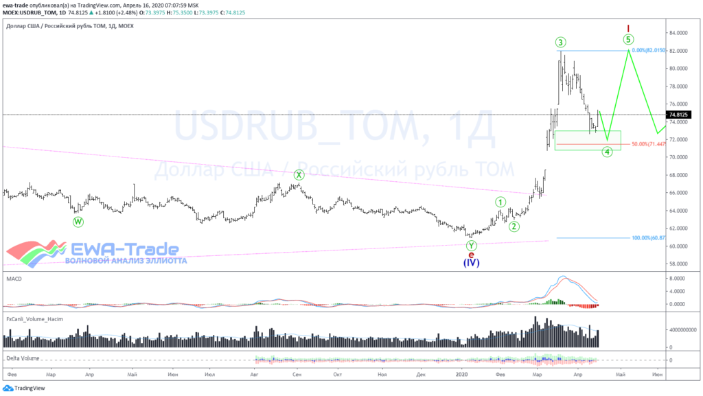 20200416 USDRUB D1