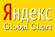 Yandex - Global Chart