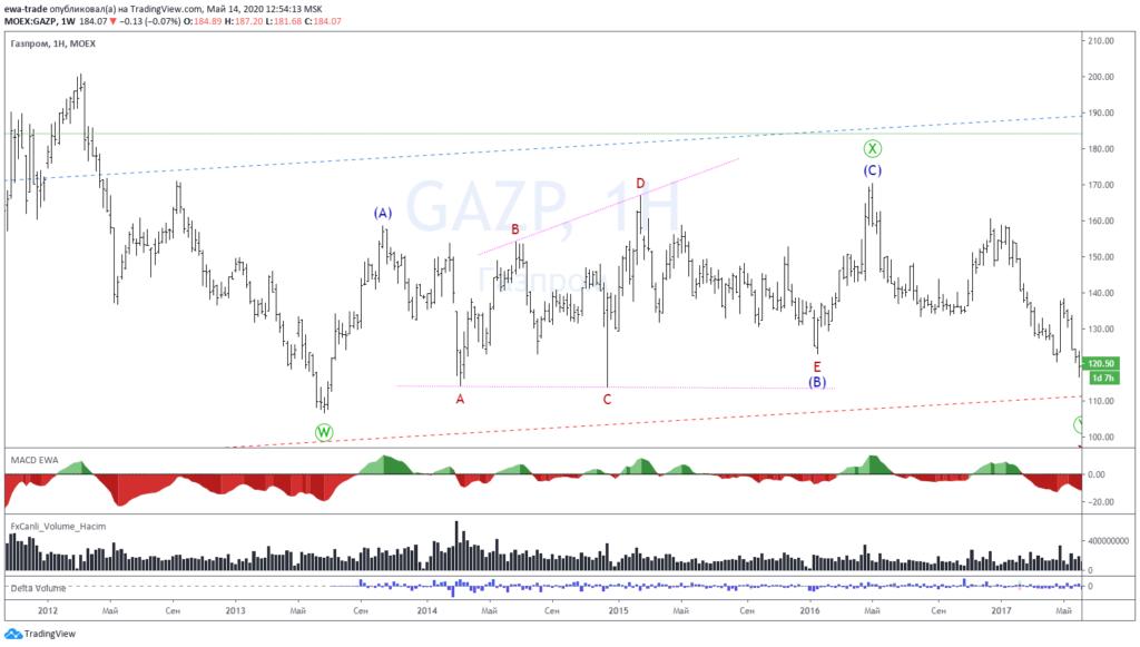 EWA-Trade | Training | Horizontal triangle Gazp