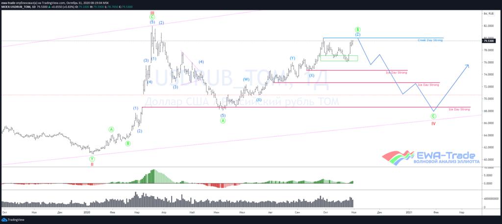 Global chart USDRUB D1
