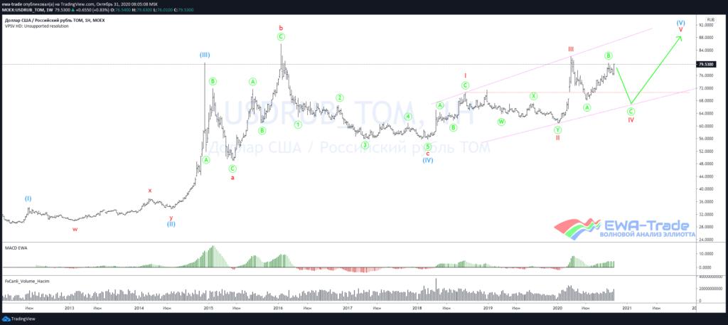 Global chart USDRUB W1