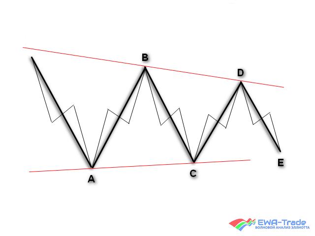 EWA-Trade | Training | Horizontal triangle 2