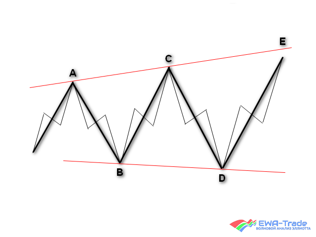 EWA-Trade | Training | Horizontal triangle 1