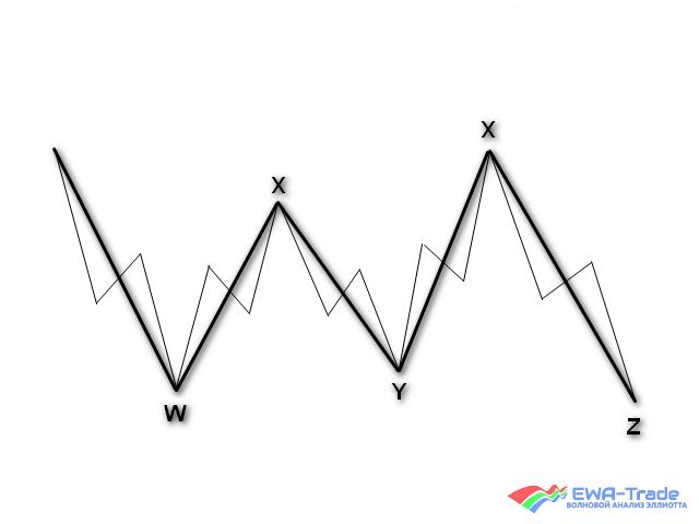 EWA-Trade | Triple triple
