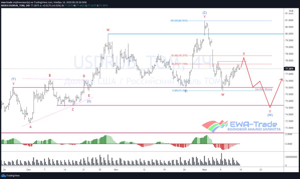 Волновой анализ USDRUB H4