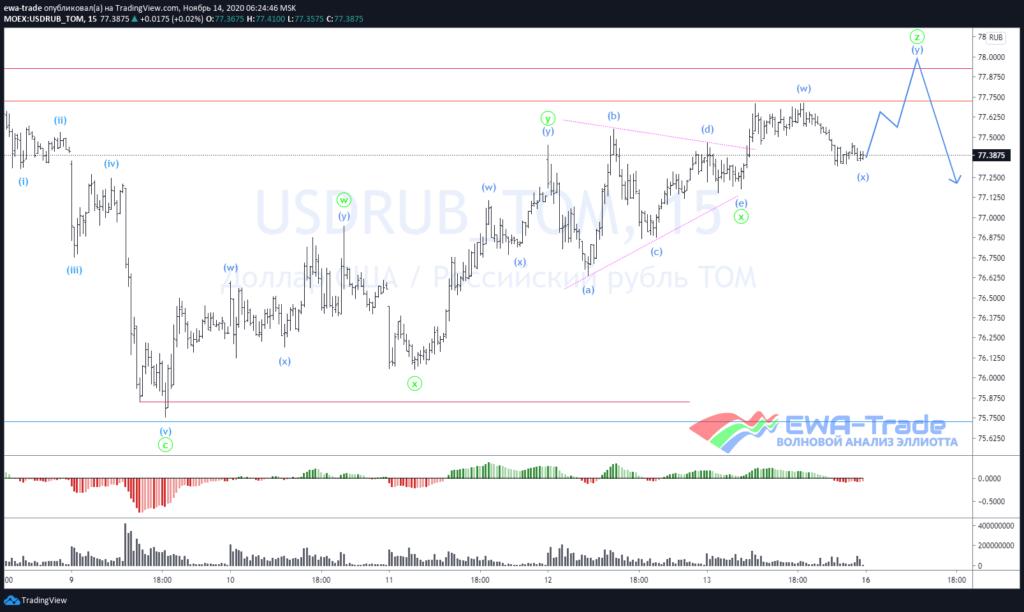 Волновой анализ USDRUB M15
