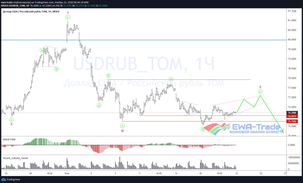 Волновой анализ USDRUB H1