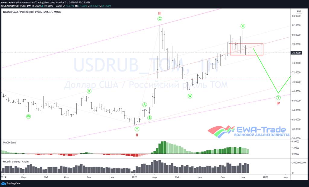 Волновой анализ USDRUB W1