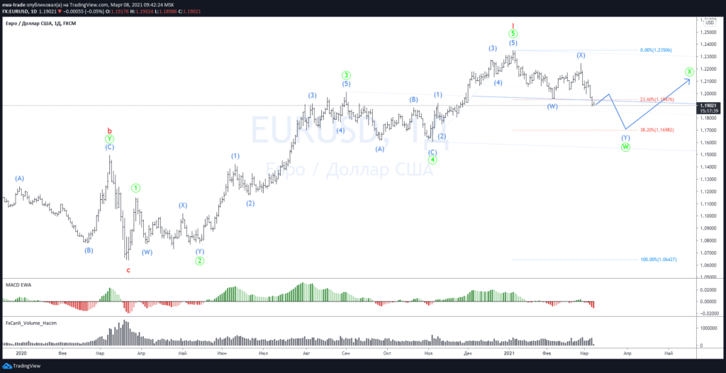 Евро/доллар - Волновой анализ D1