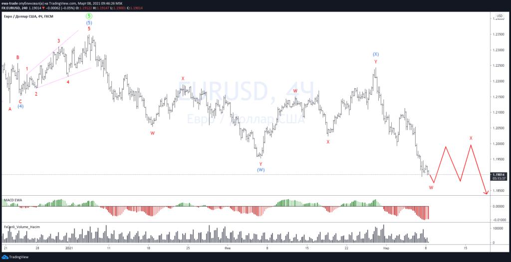 Евро/доллар - Волновой анализ H4
