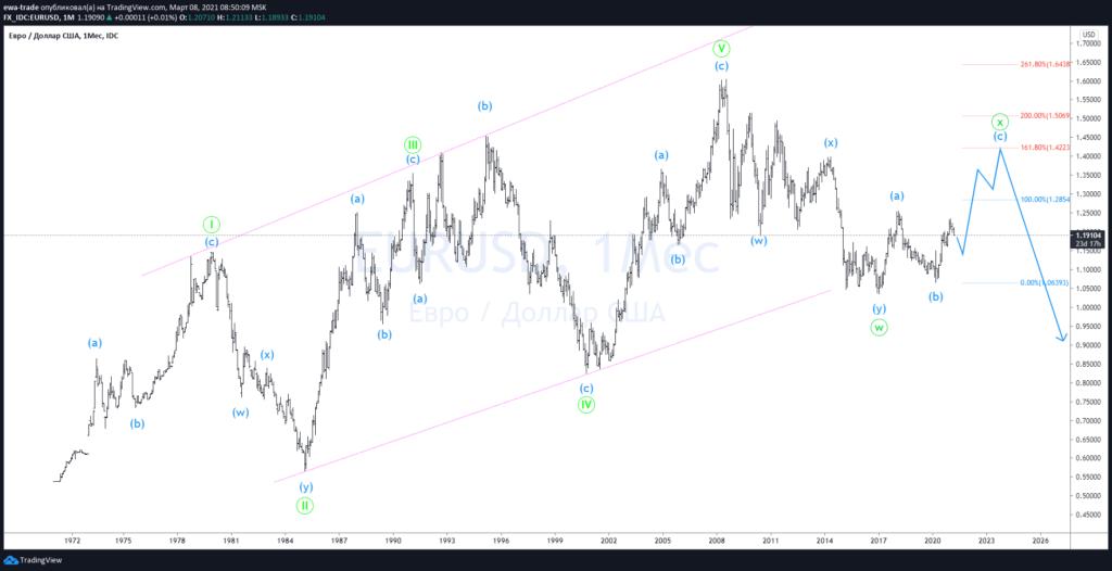 Евро/доллар - Волновой анализ MN