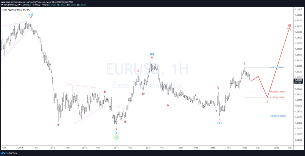 Евро/доллар - Волновой анализ W1