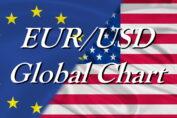 Евро/доллар - Волновой анализ