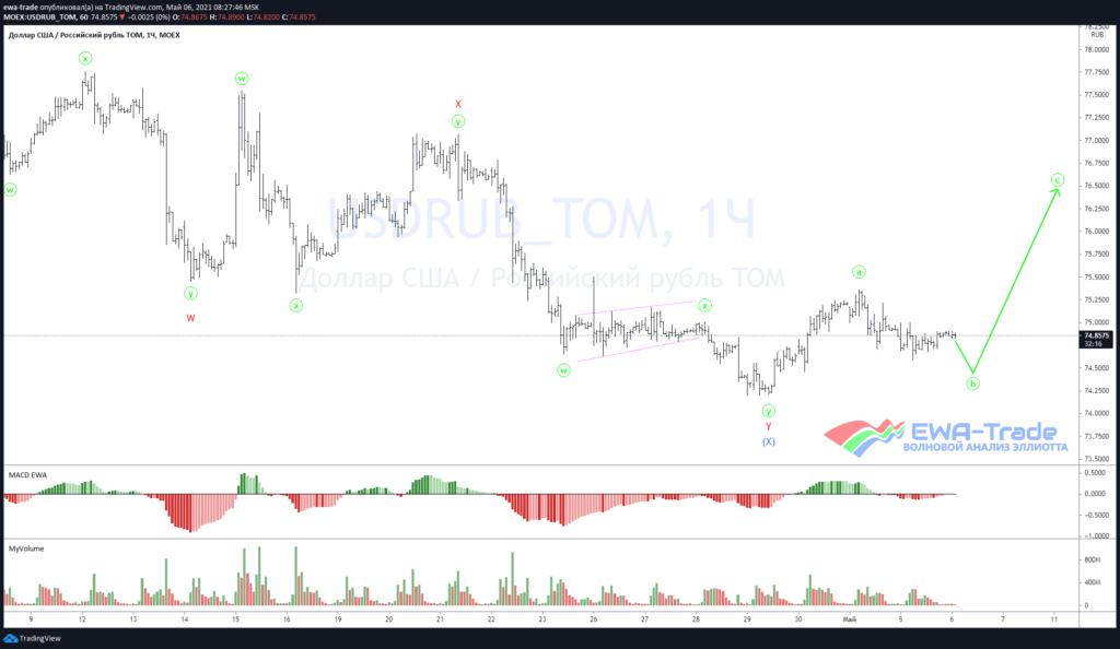 Доллар/рубль - Волновой анализ H1