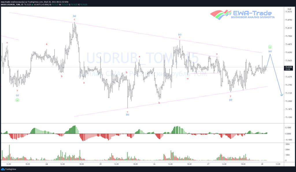 Доллар/рубль - Волновой анализ M15