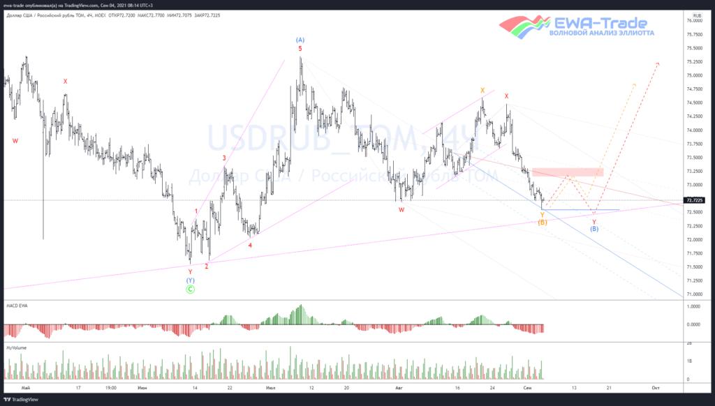 Доллар/рубль - Волновой анализ H4