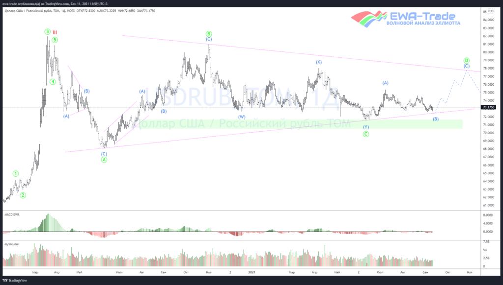 Доллар/рубль - Волновой анализ D1