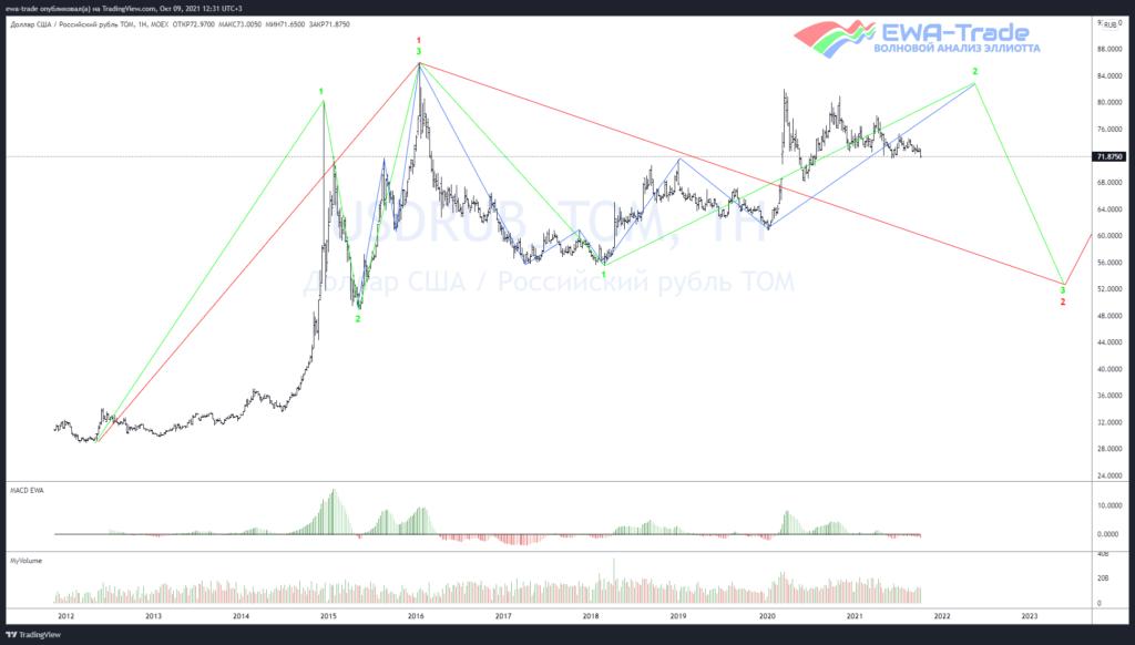 Доллар/рубль - Волновой анализ W1